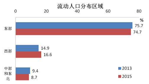 中国流动人口发展报告2016 发布 我国流动人口规模达2.47亿人