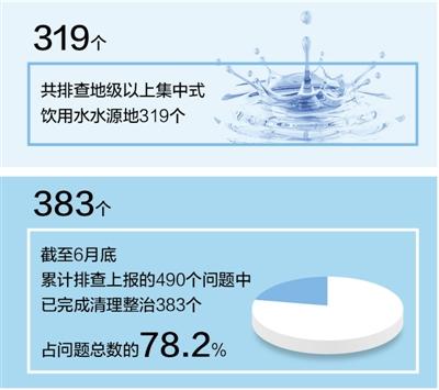 长江经济带 近七成地市完成饮用水源地整治(图)