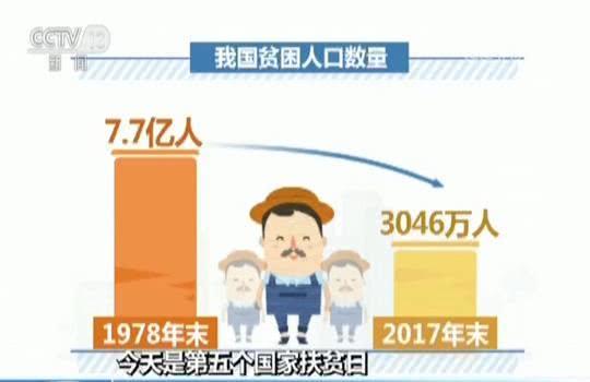 国际消除贫困日_改革开放40年贫困人口减少7.4亿 国际社会频频点赞(组图)