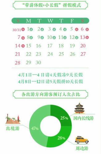 """清明""""拼假""""带火长线游 出境游人气不减(组图)"""