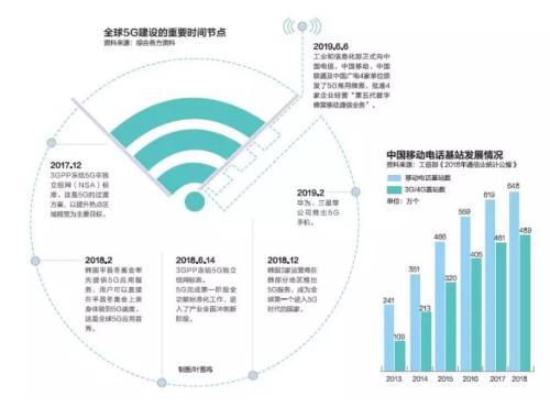 中国5G加速度:中国正式进入5G商用元年 预计5年内创造就业岗位310万个