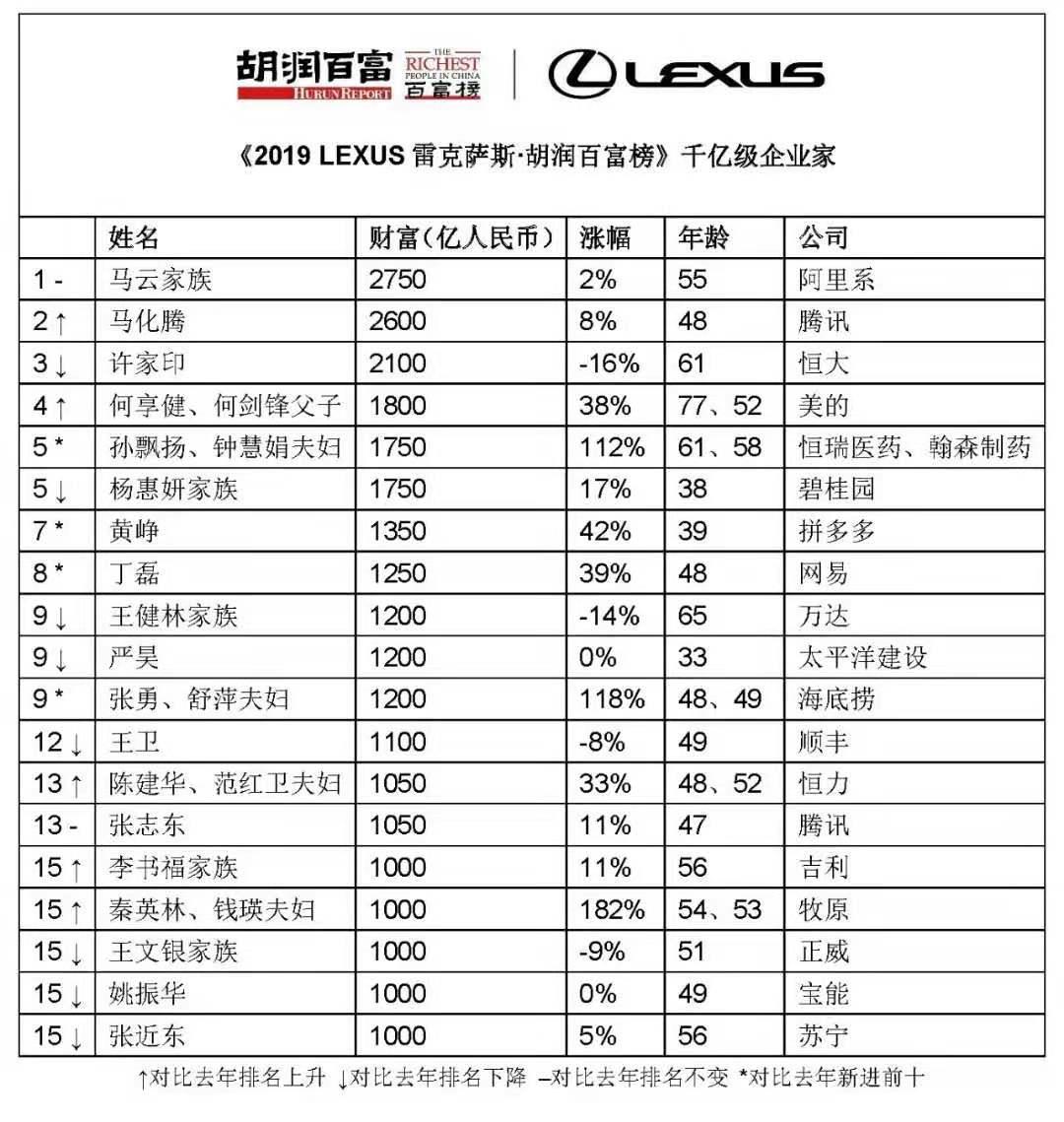 2019胡润百富榜发布:马云第三次上榜中国首富(图)
