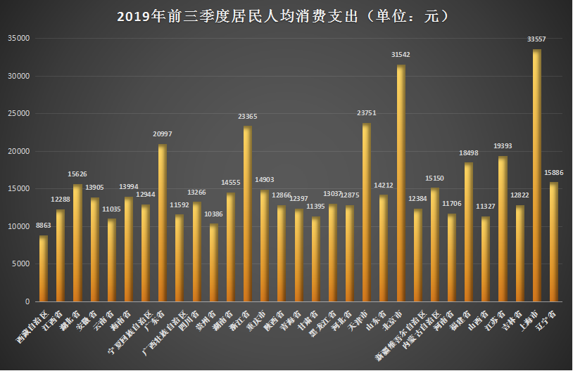 """国家统计局:31省市居民前三季度""""花钱""""榜单出炉"""