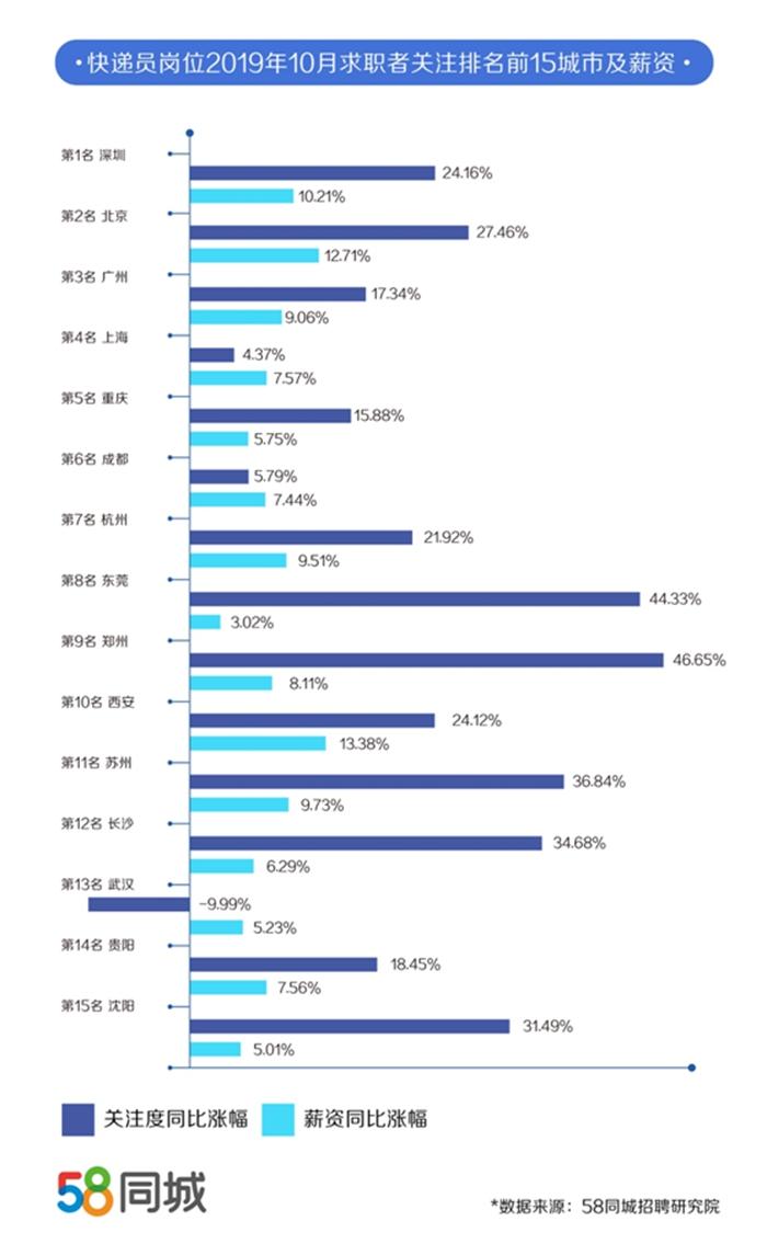双11快递员薪资看涨:西安涨20%,上海月薪超9000元(组图)