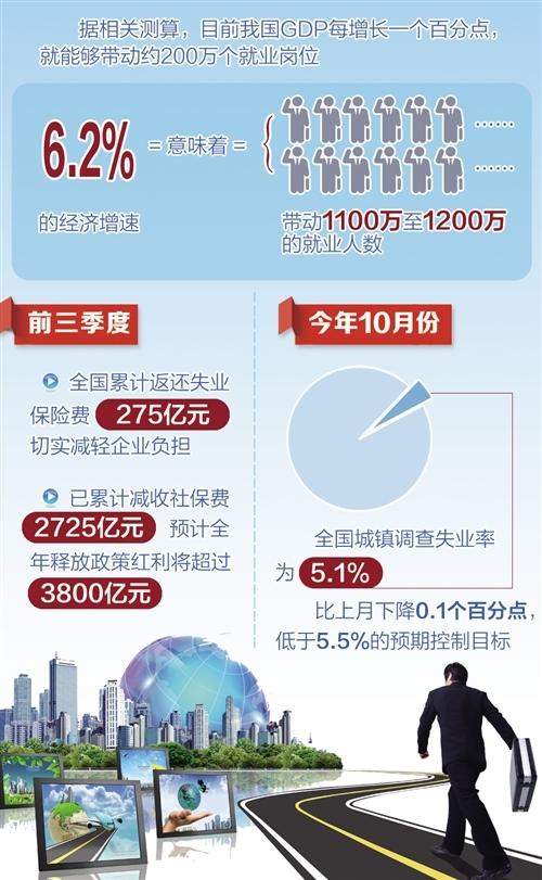 前10月城镇新增就业1193万人 彰显就业增长韧性