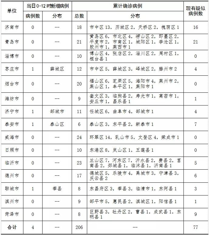 山东新增新型冠状病毒感染的肺炎确诊病例4例